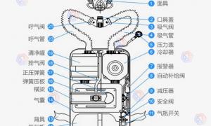 正压式氧气呼吸器结构及用途